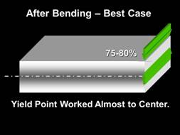 after bending - best case