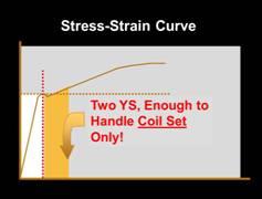 stress-strain curve