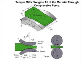 temper mills elongate material