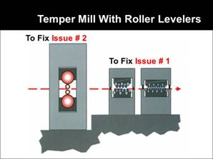 temper mill with roller levelers