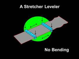 stretcher leveler