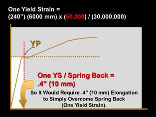 one yield strain